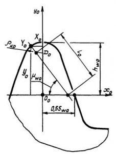 Соединения шлицевые эвольвентные с углом профиля 30 град