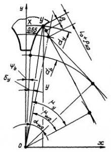 Эвольвентные щлицевые соединения при обозначении
