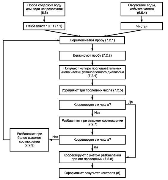 Рисунок 2 - Схема определения