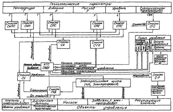 РМ 4-246-91 Системы