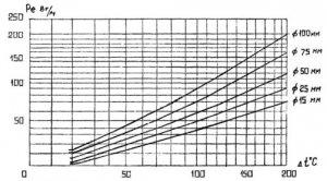 РМ 4-242-92 Системы автоматизации. Рекомендации по проектированию обогрева и теплоизоляции трубных проводок