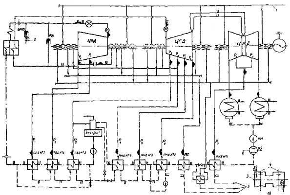 Тепловые схемы котельных с паровыми котлами