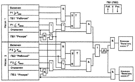 Алгоритм АВР двух насосов с