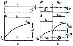РД 04.30.501, МУ 04-70-122-85 Методические указания по мнению эксплуатации конденсационных установок паровых турбин электростанций
