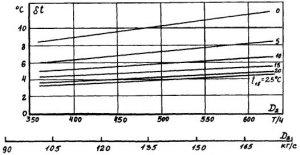 РД 04.30.501, МУ 04-70-122-85 Методические указания за эксплуатации конденсационных установок паровых турбин электростанций