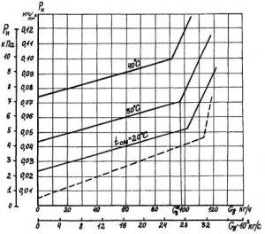 РД 04.30.501, МУ 04-70-122-85 Методические указания по части эксплуатации конденсационных установок паровых турбин электростанций