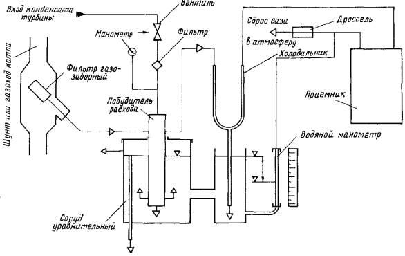 Газовая функциональная схема