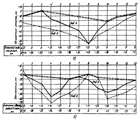 РД 34.21.621-95 Методические