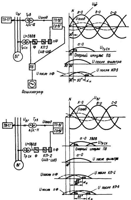 Схема фазирования анодных