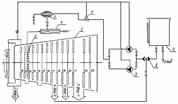 Схема впрыска гидразина в