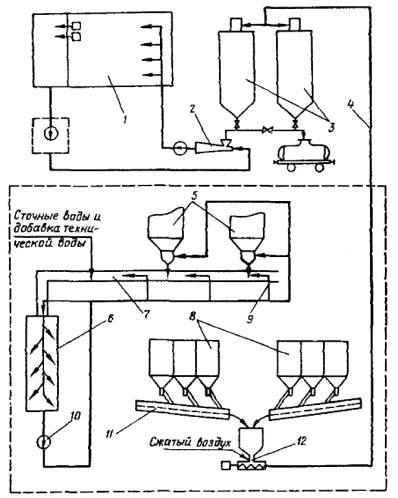 Схема пневмотранспорта летучей