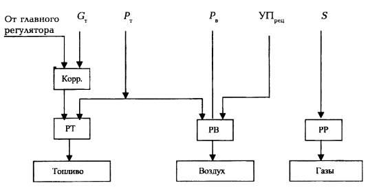 Схема регулирования процесса
