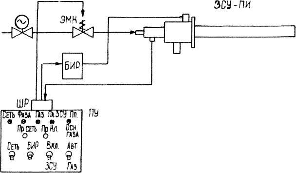 Рисунок 5 - Структурная схема