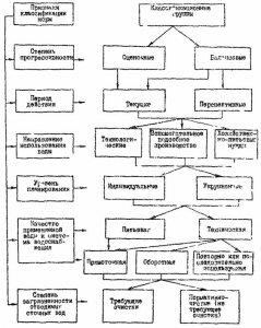Рис. 1. Классификация норм водопотребления и водоотведения на предприятиях теплоэнергетики.