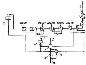 Схема двухступенчатой замкнутой калориферной установки теплоноситель - конденсат после ПНД 3 или ПНД 4 с установкой...