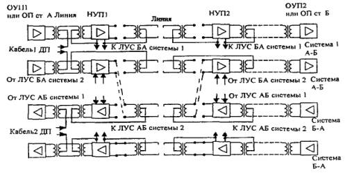 Рисунок 8.2 - Схема перевода