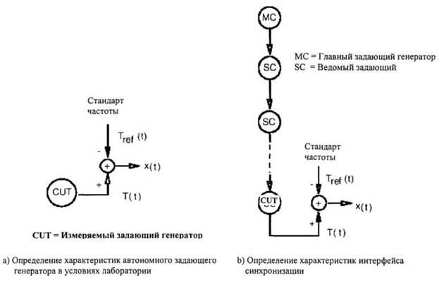генераторов системы ТСС