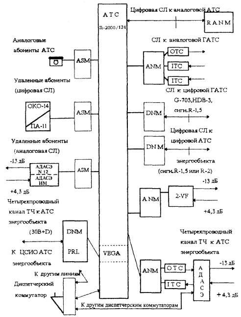 Рис. 1. Структурная схема