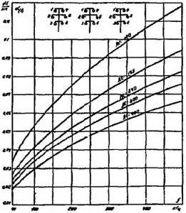 Километрическое затухание шестипроводной нетранспонированной ВЛ 110 - 220 кВ. Схема подключения фаза - фаза 1-4, 1-2...