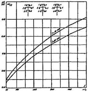 Километрическое затухание шестипроводной нетранспонированной ВЛ 330 кВ. Схема подключения фаза - фаза 1-4, 1-2, 4-5.