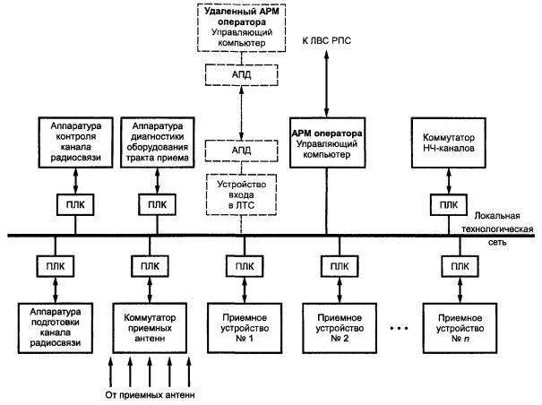 Рисунок 4 - Структурная схема
