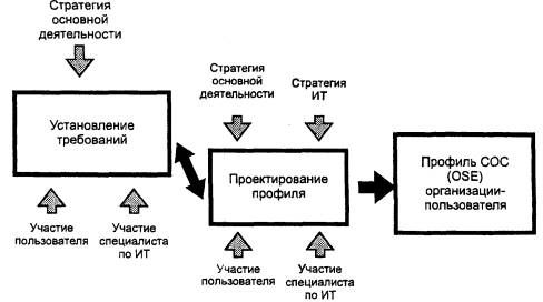 Этап 3 определение тбс bsr и фк fq