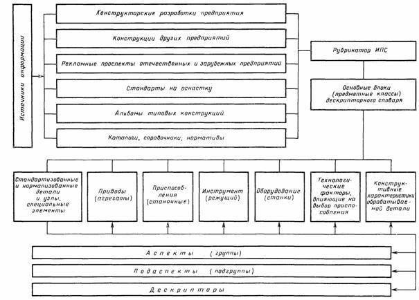 Схема построения (модель)