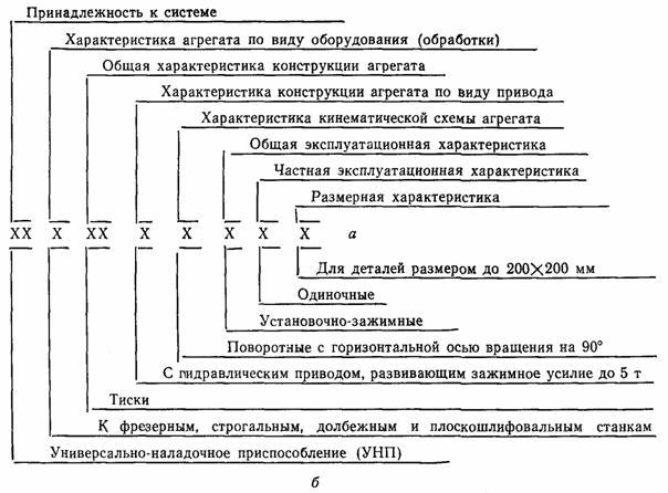 Схема построения информации об