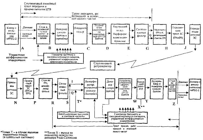 схема СЛТ передачи
