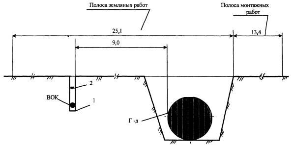 Схема размещения ВОЛС в полосе
