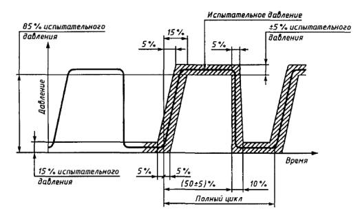 ГОСТ Р 51190-98 Трубопроводы