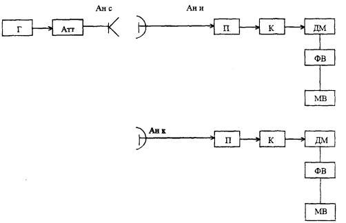 Рисунок 6 - Схема измерения