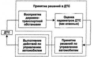 Методическое вспомоществование объединение проведению ежегодных занятий не без; водителями автотранспортных организаций