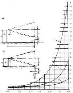 СНиП 41-01-2003 Отопление, вентиляция и кондиционирование