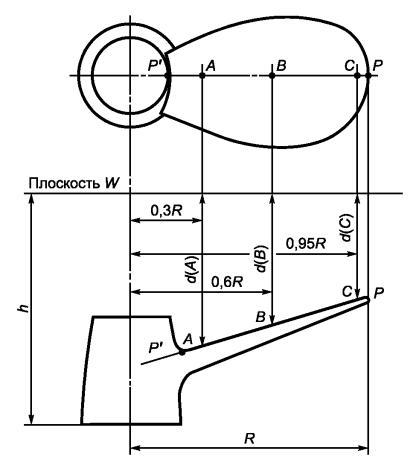 в чем измеряется диаметр гребного винта