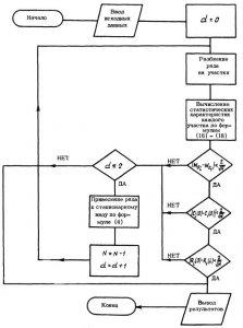Блок-схемы алгоритмов построения математической модели временного ряда.