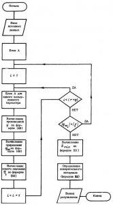 ОСТ 1.00321-78 Отраслевая АСУ.  Построение математических моделей временных рядов показателей.