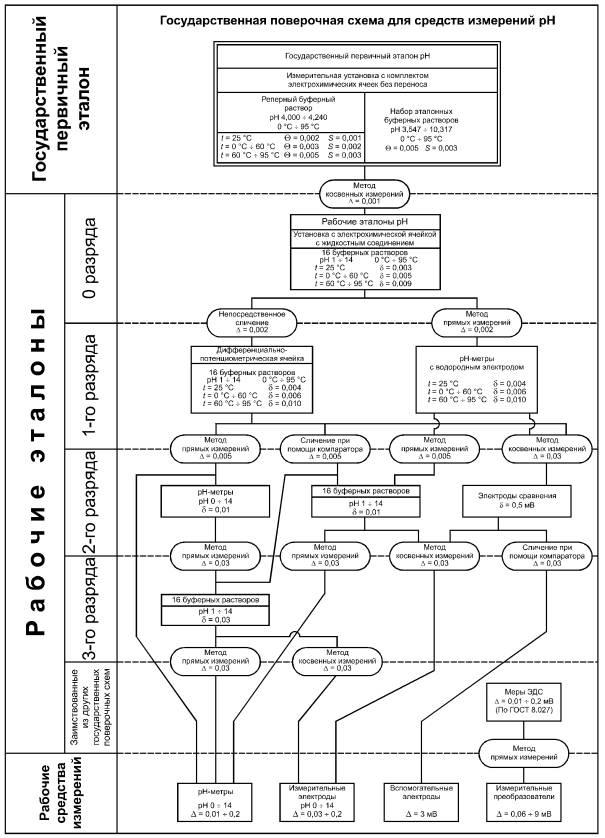 Поверочная схема переменного тока 100 а