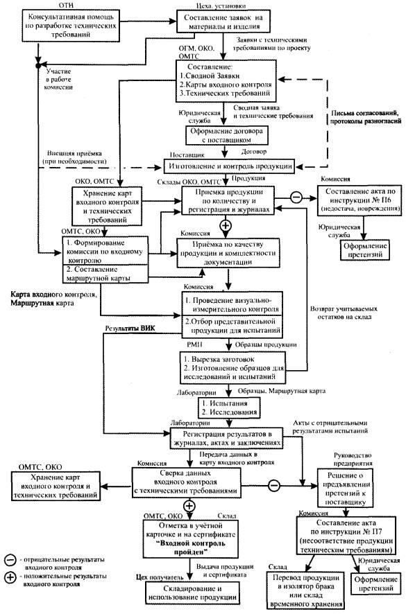 Инструкция о порядке приёмки продукции производственно технического назначения по качеству