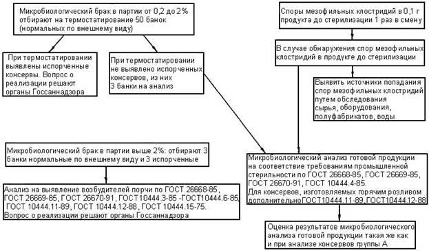Схема микробиологического