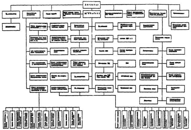 ВНТП 03-91 Ведомственные нормы