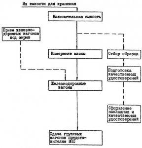 принципиальная схема рекламного процесса