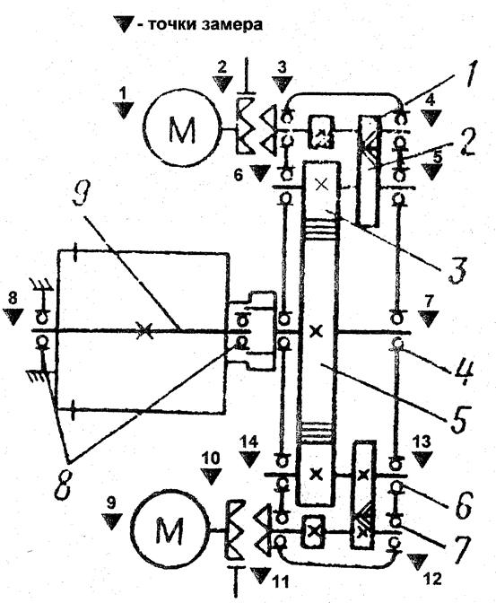 Схемы контрольных точек