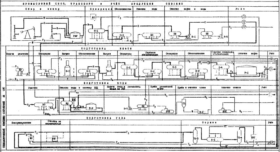 Схемы сбора, транспорта и