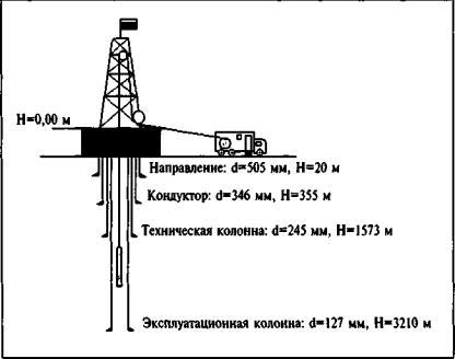 геофизических исследований