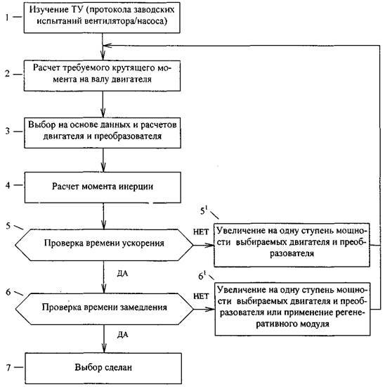 Рис. 2 Схема алгоритма выбора