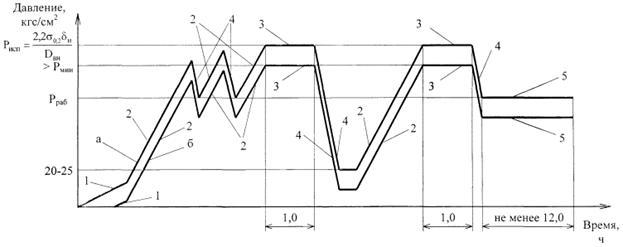 инструкция по испытанию трубопроводов - фото 7