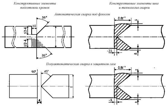 подводных трубопроводов
