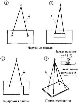 Рисунок 2 - Схемы строповки