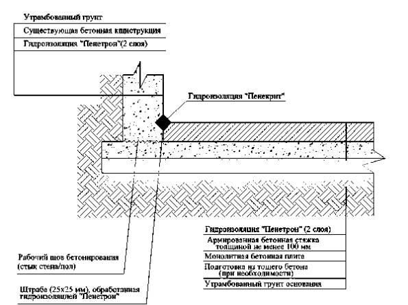 Технологический регламент гидроизоляция грунтовка бетоноконтакт для пола цена